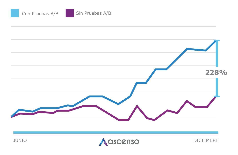 Pruebas AB - Ascenso