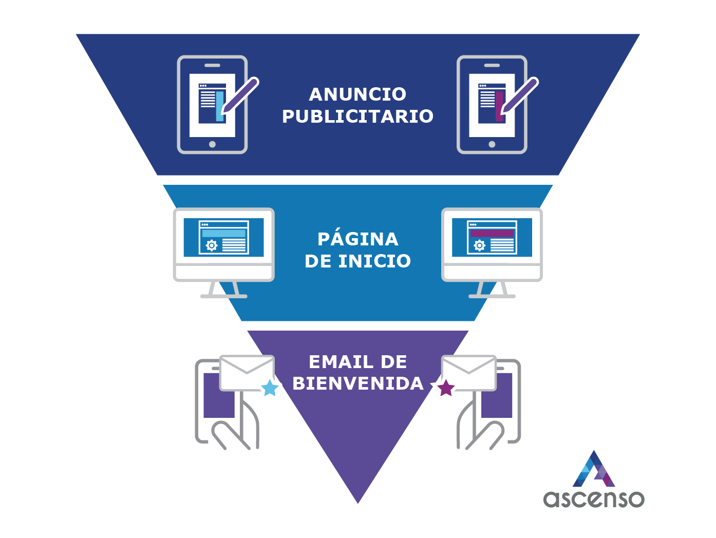 Pruebas AB - Ascenso - Marketing digital