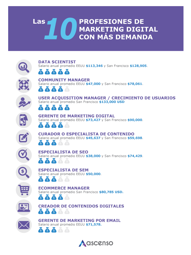 10 profesiones del marketing digital con más demanda