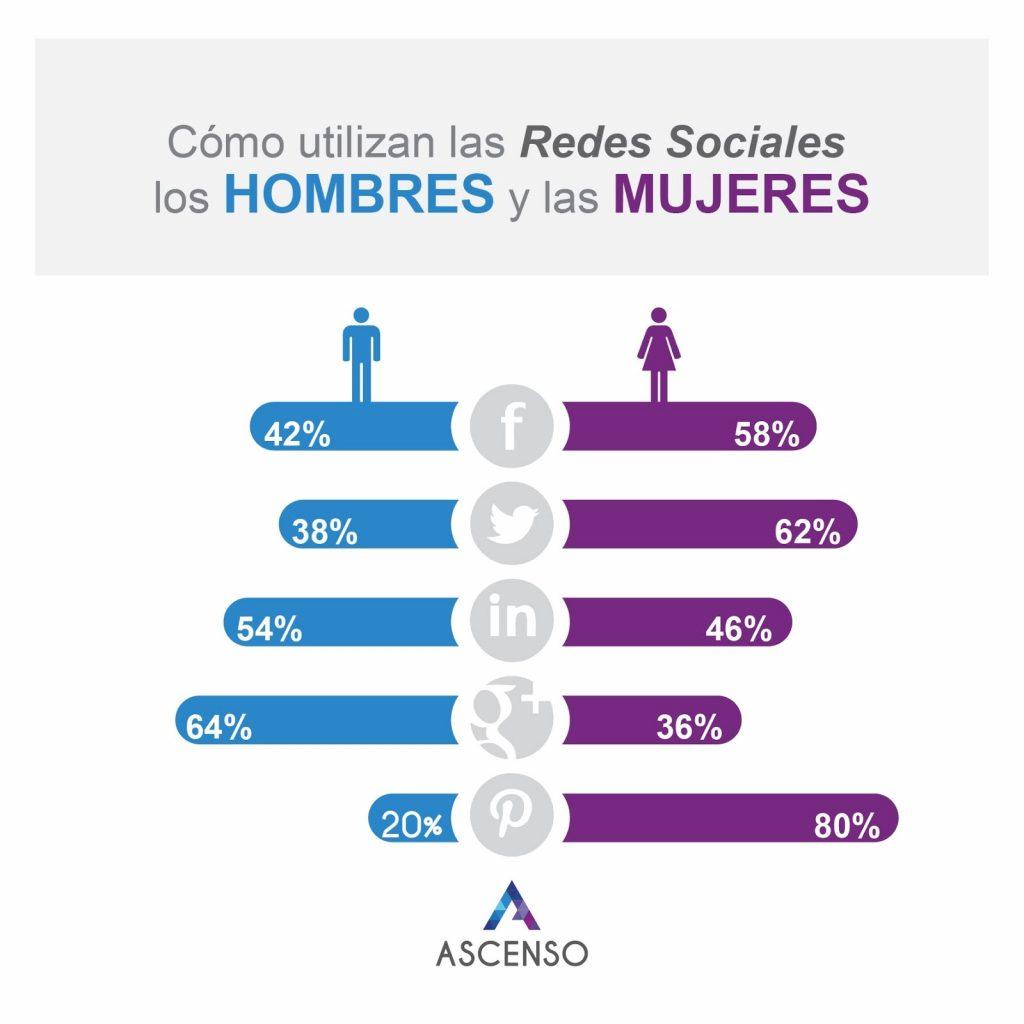 hombres mujeres en redes sociales