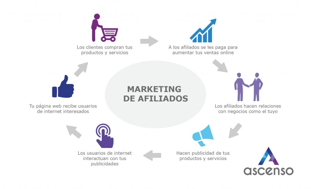 Estrategia marketing de afiliados