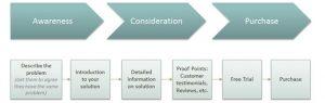 lead-nurturing-shop-stages